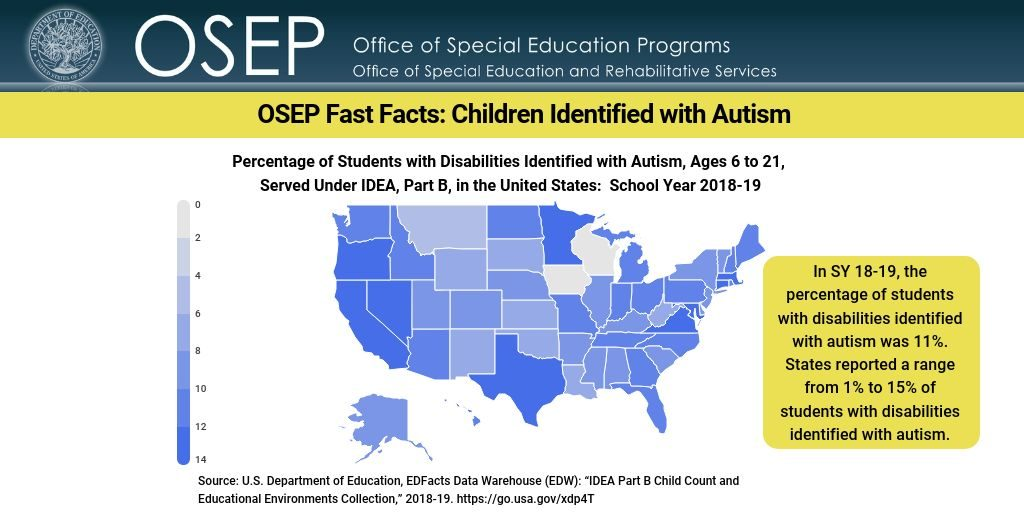 "Office of Special Education Programs. OSEP Fast Facts: Children Identified with Autism. Map of U.S. showing percentage of students with disabilities ages 6 to 21 served under IDEA Part B and identified with autism in School Year 2018-19. In SY18-19, the percent of students with disabilities IDed with autism equals 11%. States reported a range from 1 to 15 % of student with disabilities IDed with autism. Source: U.S. Department of Education, EDFacts Data Warehouse (EDW): ""IDEA Part B Child Count and Education Environments Collection,"" 2018-19. Download: https://go.usa.gov/xdp4T"