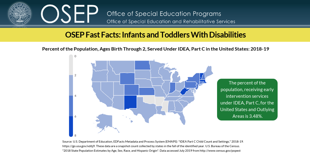 "Header: OSEP Office of Special Education Programs. Title: OSEP Fast Facts: Infants and Toddlers With Disabilities. Body: Percent of percent of the population, ages birth through 2, served under IDEA, Part C in the United States: 2018-19. Image shows U.S. map. Separate text box reads: The percent of the population, receiving early intervention services under IDEA, Part C, for the United States and Outlying Areas is 3.48%. Source: U.S. Department of Education, EDFacts Metadata and Process System (EMAPS): ""IDEA Part C Child Count and Settings,"" 2018-19. https://go.usa.gov/xd6j9. These data are a snapshot count collected by states in the fall of the identified year. U.S. Bureau of the Census. ""2018 State Population Estimates by Age, Sex, Race, and Hispanic Origin"". Data accessed July 2019 from http://www.census.gov/popest"