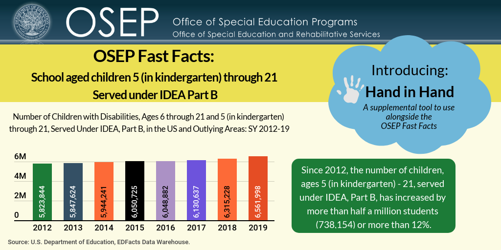 OSEP Fast Facts: School aged children 5 (in kindergarten) through 21 Served under IDEA Part B. Introducing: Hand in Hand, A supplemental tool to use alongside the OSEP Fast Facts OSEP Fast Facts Since 2012, the number of children, ages 5 (in kindergarten) - 21, served under IDEA, Part B, has increased by more than half a million students (738,154) or more than 12%. 2012 = 5,823,844; 2013 = 5,874,624; 2014 = 5,944,241; 2015 = 6,050,725; 2016 = 6,048,882; 2017 = 6,130,637; 2018 = 6,315,228; 2019 = 6,561,998 Source: U.S. Department of Education, EDFacts Data Warehouse.