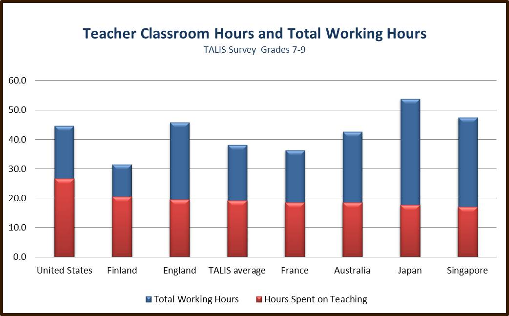 TALIS – A Survey of Teachers on Teaching | International Affairs ...