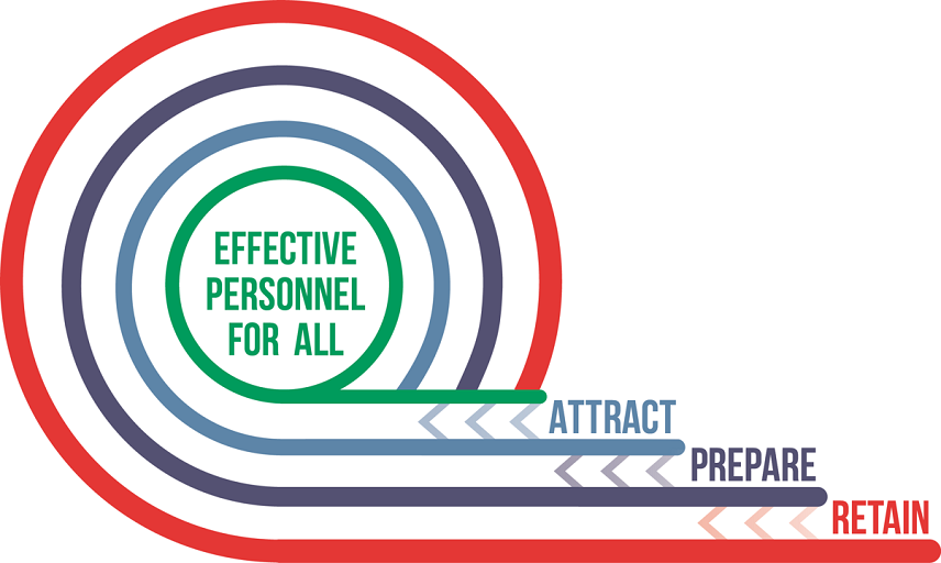 Logo: Effective Personnel for ALL Attract, Prepare, Retain