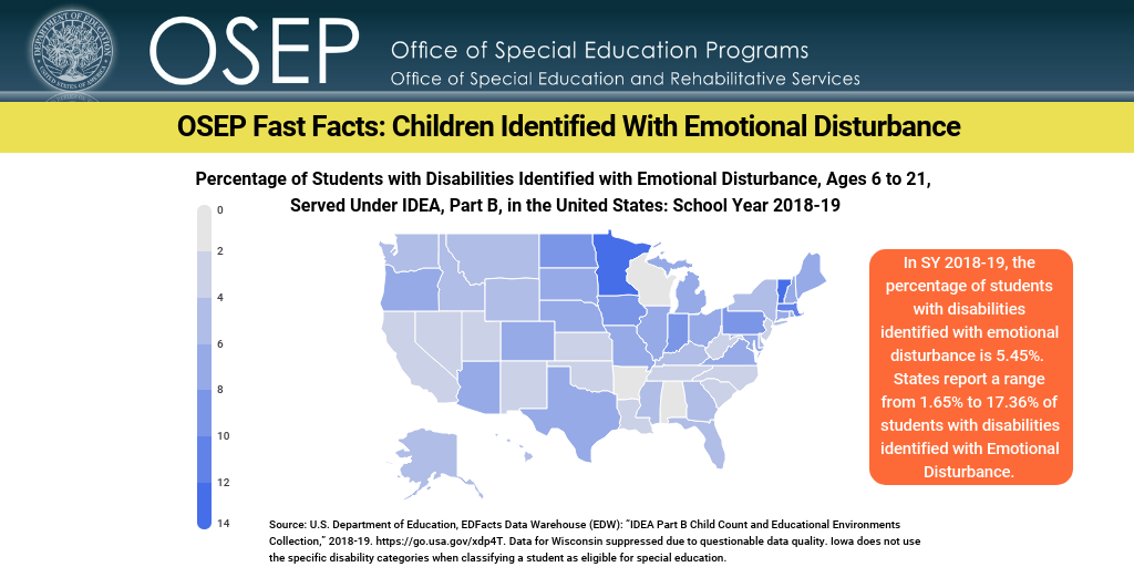 "Office of Special Education and Rehabilitative Services' Office of Special Education Programs. OSEP Fast Facts: Children Identified With Emotional Disturbance. Percentage of Students with Disabilities Identified with Emotional Disturbance, Ages 6 to 21, Served Under IDEA, Part B, in the United States: School Year 2018-19. Map of United States. In SY 2018-19, the percentage of students with disabilities identified with emotional disturbance is 5.45%. States report a range from 1.65% to 17.36% of students with disabilities identified with Emotional Disturbance. Source: U.S. Department of Education, EDFacts Data Warehouse (EDW): ""IDEA Part B Child Count and Educational Environments Collection,"" 2018-19. https://go.usa.gov/xdp4T. Data for Wisconsin suppressed due to questionable data quality. Iowa does not use the specific disability categories when classifying a student as eligible for special education.]"