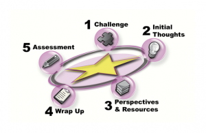IRIS Module: 1. Challenge | 2. Initial Thought | 3. Persepctive & Resources | 4. Wrap Up | 5. Assessment