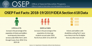 Go to OSEP Fast Facts: 2018–19/2019 IDEA Section 618 Data. Image description: 2.95% to 3.7% is the increase in the percentage of the population of infants and toddlers receiving early intervention services under IDEA, Part C, birth through 2 years, from 2014-15 to 2019-20. 8.85% to 9.86% increase in the percentage of the population of school age students served under IDEA, Part B, from 2014-15 to 2019-20. Infants and toddlers with disabilities exiting Part C were more likely to be Part B eligible than any other basis of exit.
