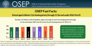 """Source: U.S. Department of Education, EDFacts Data Warehouse. Data from 2012-2018 includes ages 6-21 and 2019 includes ages 5 (in kindergarten)-21. SY 2019-20 was the transition year for reporting 5-year-olds in Kindergarten in FS002 - Children with Disabilities (IDEA) School Age. States/entities had the option to report children that are 5 years old in the reporting categories """"Age 5 (School Age)"""" and """"Age 5 (Early Childhood)"""". The permanent change takes place in SY 2020-2"""