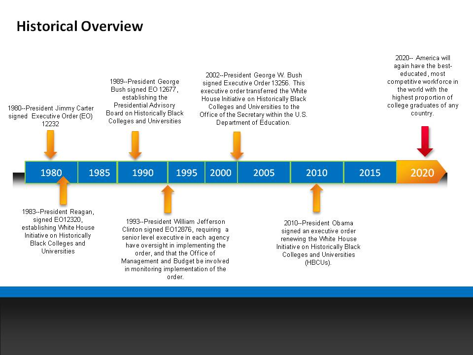 Information On Historical Black Colleges 112